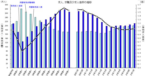 コロナ禍の有効求人倍率グラフ